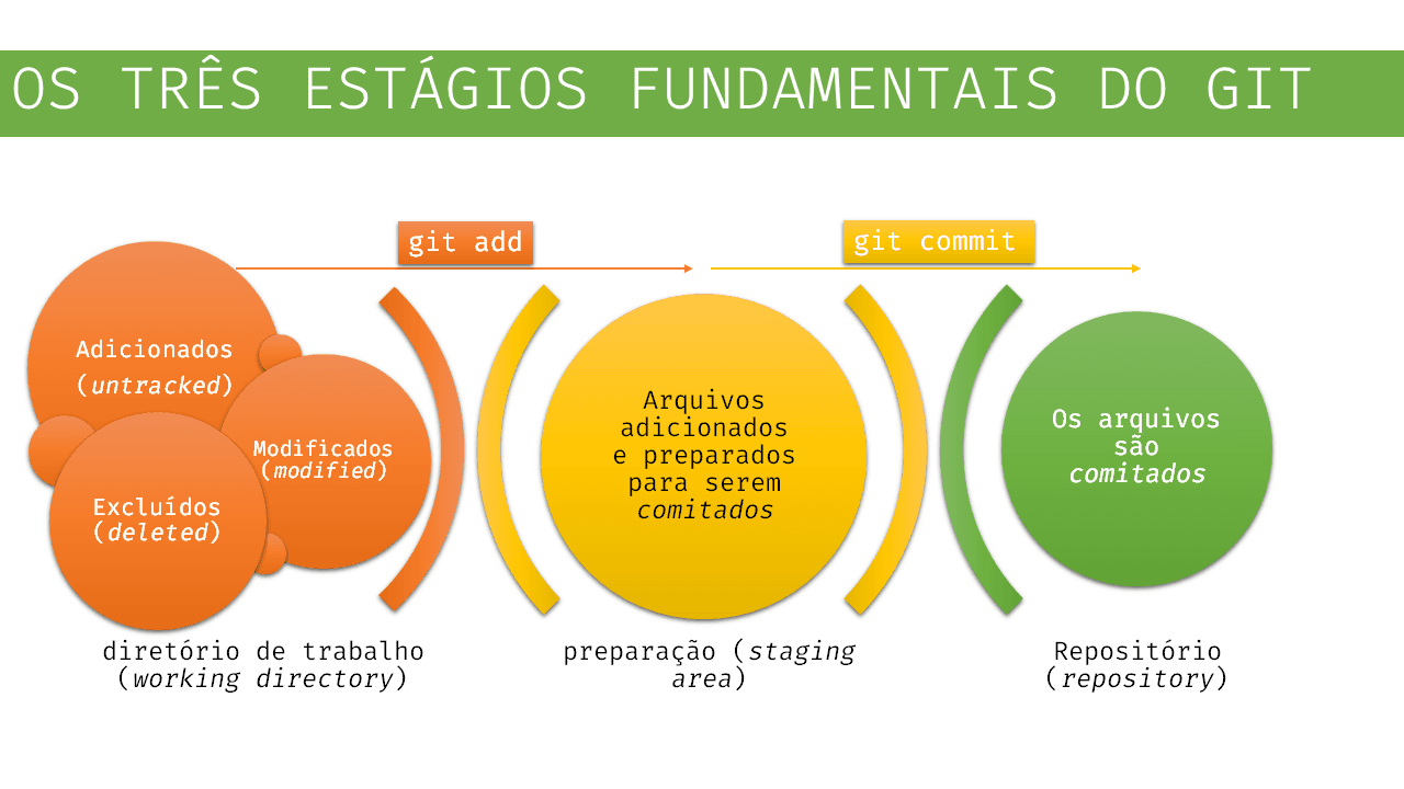 Entendendo os Estágios do GIT