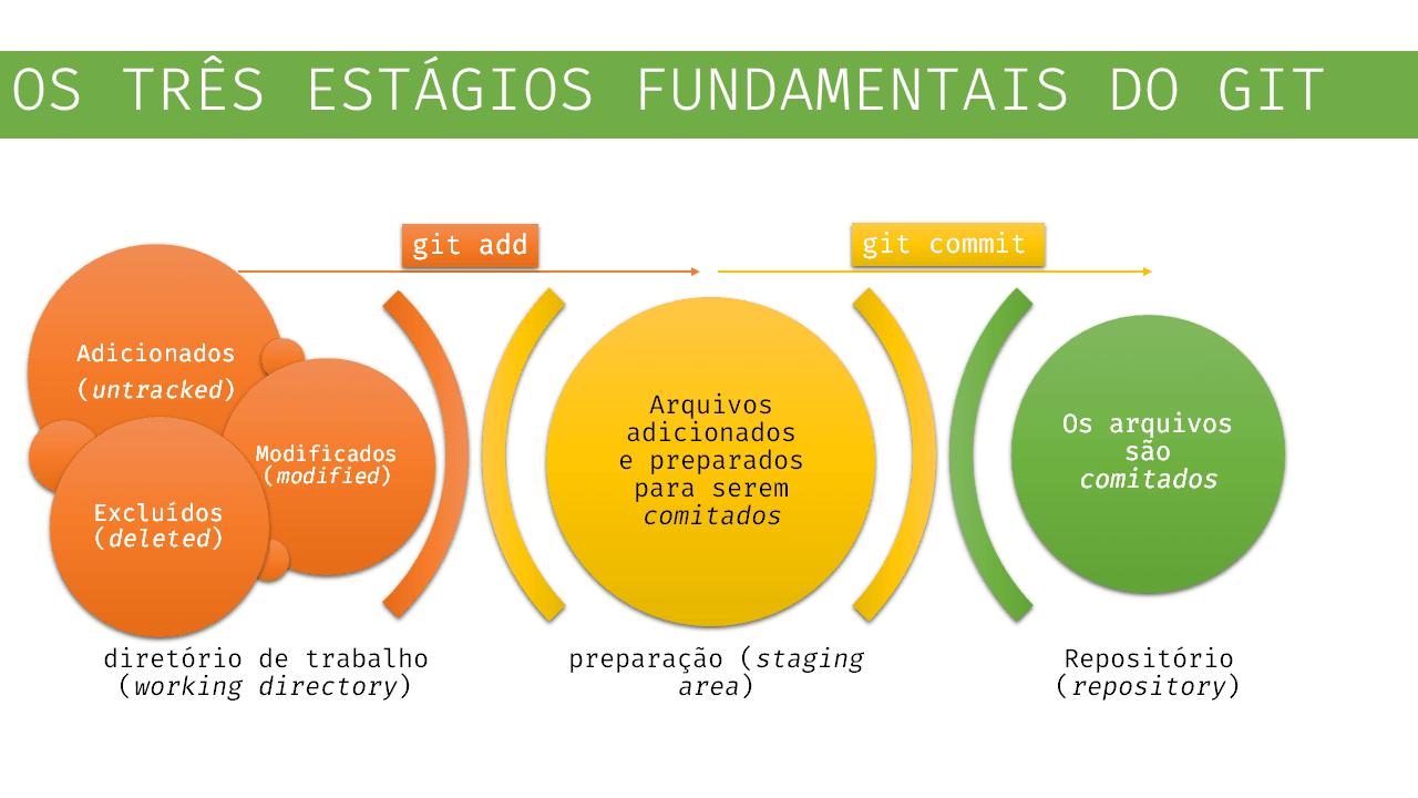 Entendendo os Estágios doGIT